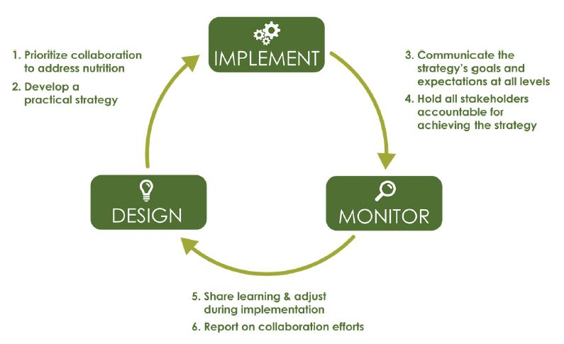 Figure 1. Recommendations along the Collaboration Life Cycle