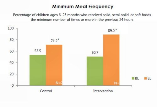 Figure 7. Number of Child Feedings in Previous 24 Hours